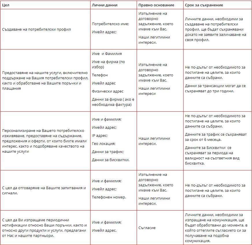 категории лични данни